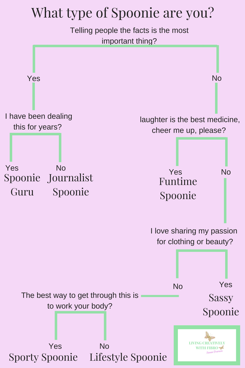Living Creatively with Fibro | Post Flare-up I created this diagram to work out what type of spoonie are you, Spoonie Guru, Journalist Spoonie, Funtime Spoonie, Sassy Spoonie, Sporty Spoonie or Lifestyle spoonie
