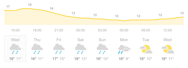The weather forecast showing rain and temperatures as low as 10 degrees celsius.
